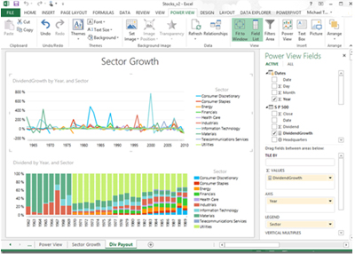 Excel PowerPivot - Dashboard