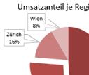 Pivot Chart - Visuelle Darstellung von Daten