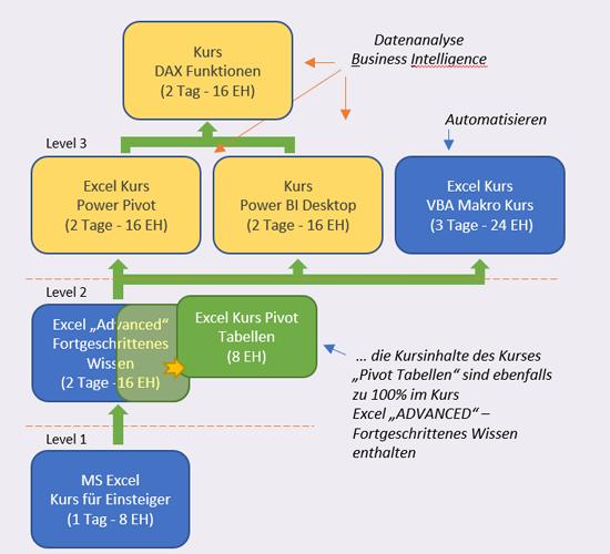 Grafische Darstellung aller angebotenen Standardkurse